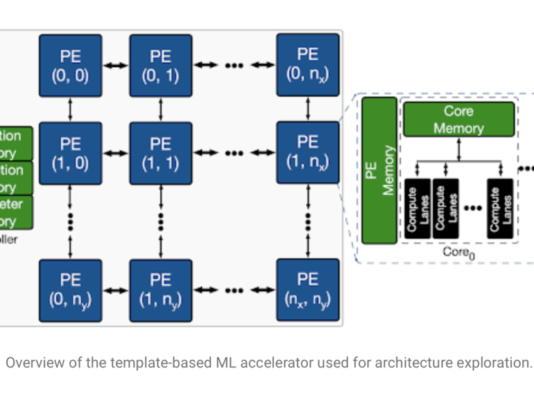 El aprendizaje profundo de Google encuentra un camino crítico en los chips de IA