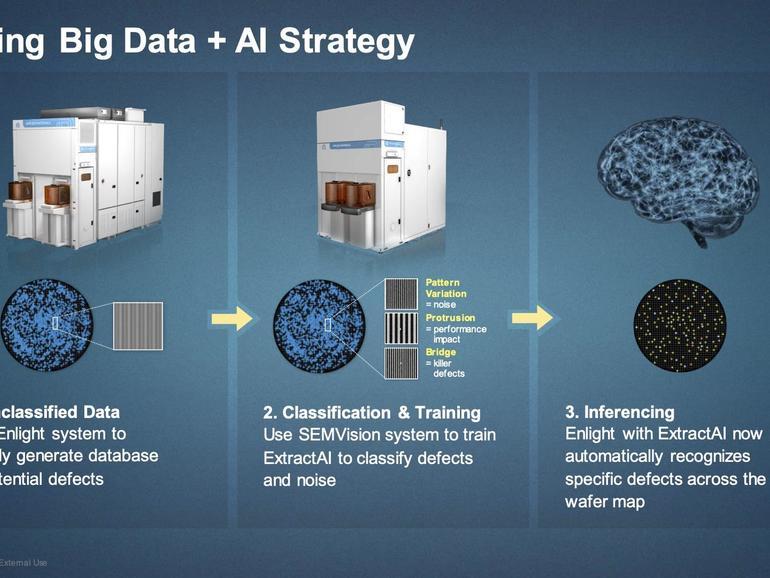 El futuro de la fabricación de chips se apoyará en gran medida en la inteligencia artificial para detectar defectos, dice Applied Materials